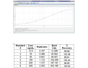 Hemopexin ELISA Kit (Mouse) : 96 Wells (OKIA00097) in Standard curve using Standard curve