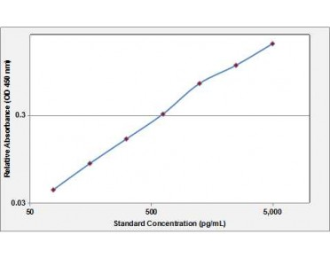 NGF ELISA Kit (Human) (OKBB00229) standard curve using ELISA