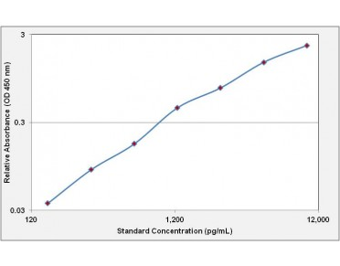 ICAM-1 ELISA Kit (Mouse) (OKBB00159) standard curve using ELISA